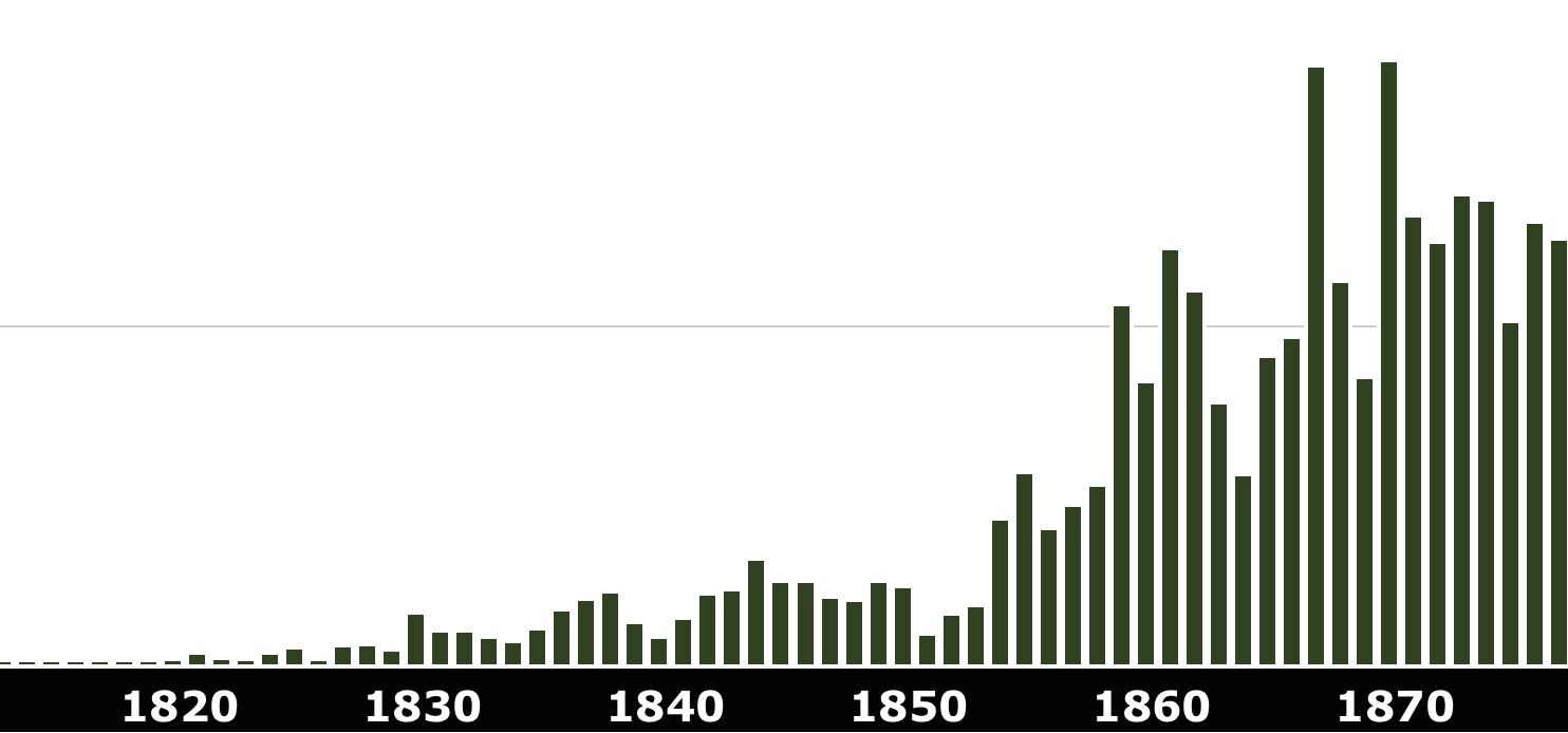 Timeline of letters to and from represented as a chart